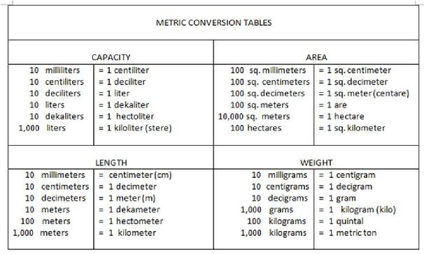2 Metric Conversion Table For Math Table For Conversion Metric Math